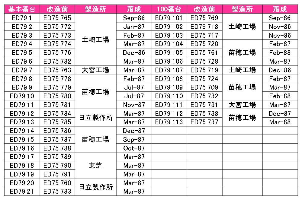 Ed79_kaizou_data