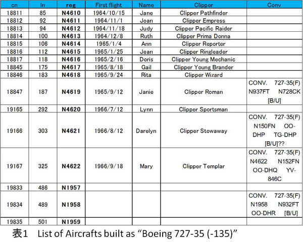 Table_1_list_of_boeing_72735_3