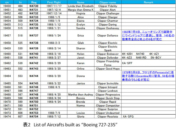 Table_2_list_of_boeing_727235_3