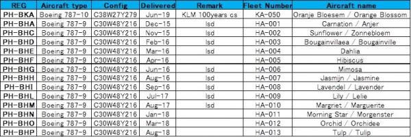 787-fleet-list