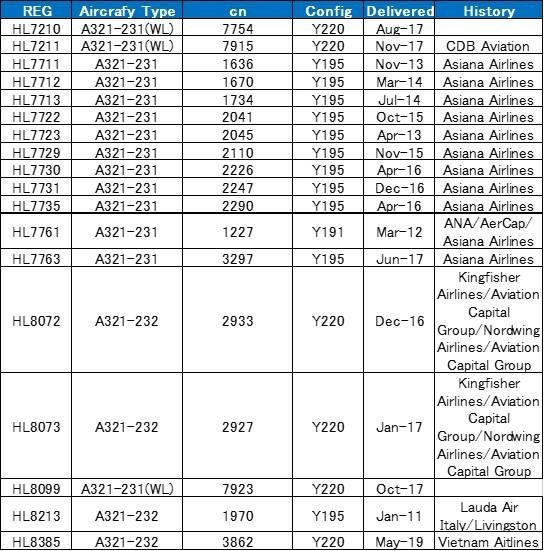 Airbusan-a321-fleet